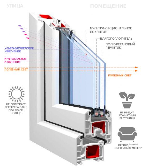 окна пвх от Геоком Рест